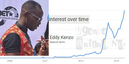 Eddy Kenzo's interest over time