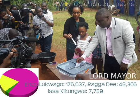 Erias Lukwago wins rivals with a landslide margin