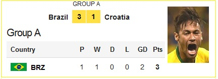 Brazil VS. Croatia 3:1
