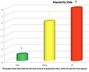 Malawi was the only country that voted for Code to stay