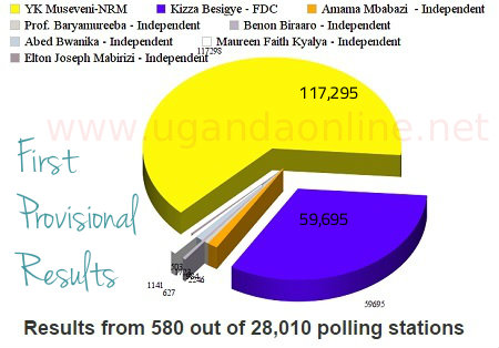 First Provisional results - Uganda Elections 2016