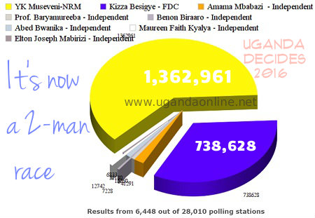 Museveni is still leading in the second provisional results